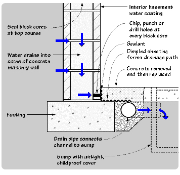 Superbe Advantage Basement Waterproofing Interior Drainage System